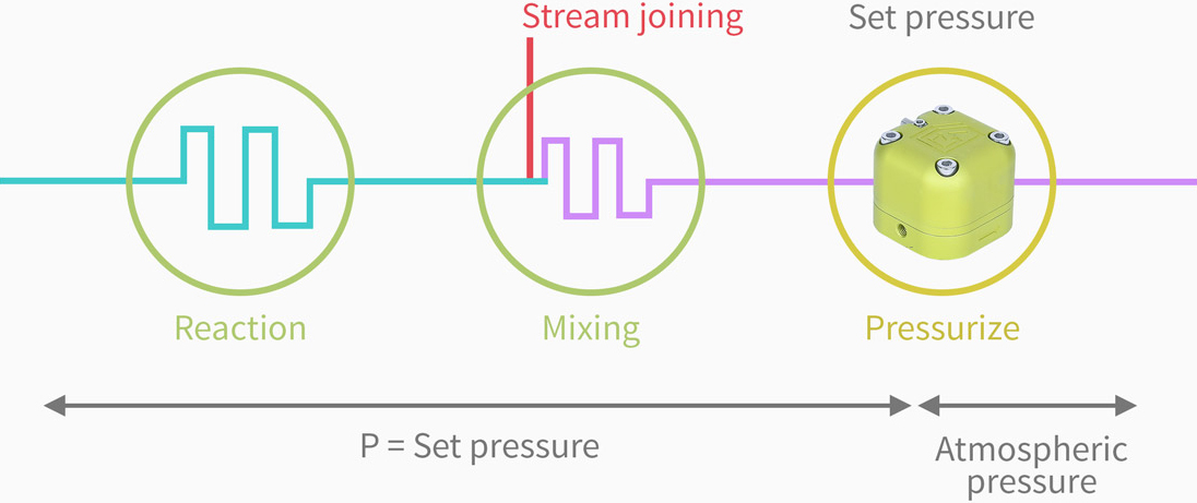 Back Pressure Regulators | Zaiput